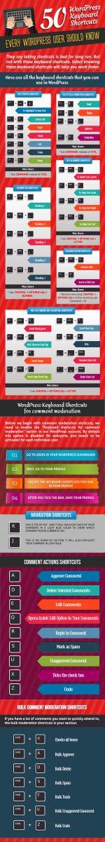 Горячие клавиши в WordPress (50 быстрых клавиш в WP)